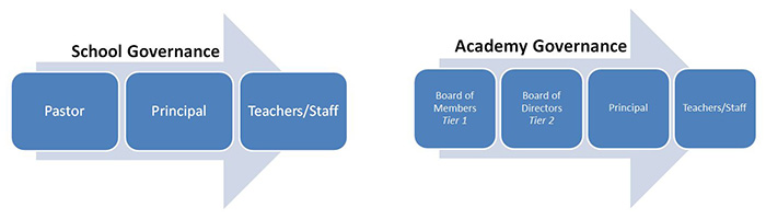 Brooklyn Catholic academy and school governance model